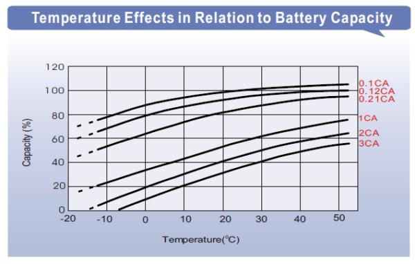 LPC temperatur