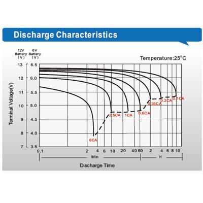 LPF Discharge