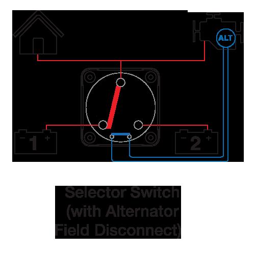 Batterigruppsväljare med AFD