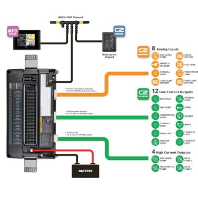 CZone DC interface