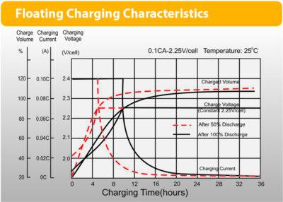 LPL charge char